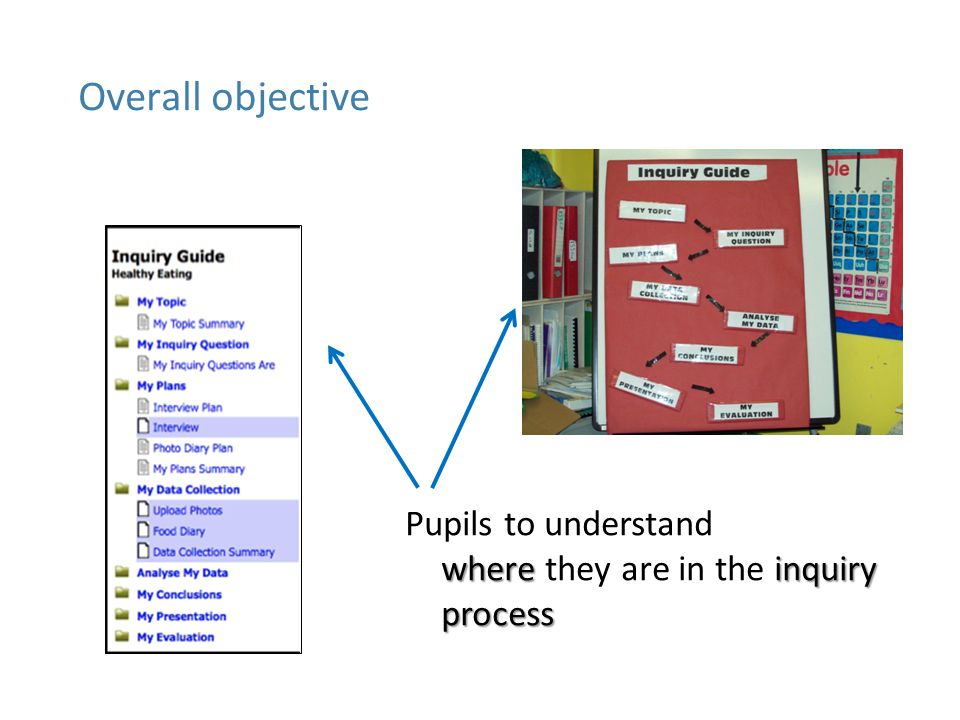 whereinquiry process Pupils to understand where they are in the inquiry process Overall objective