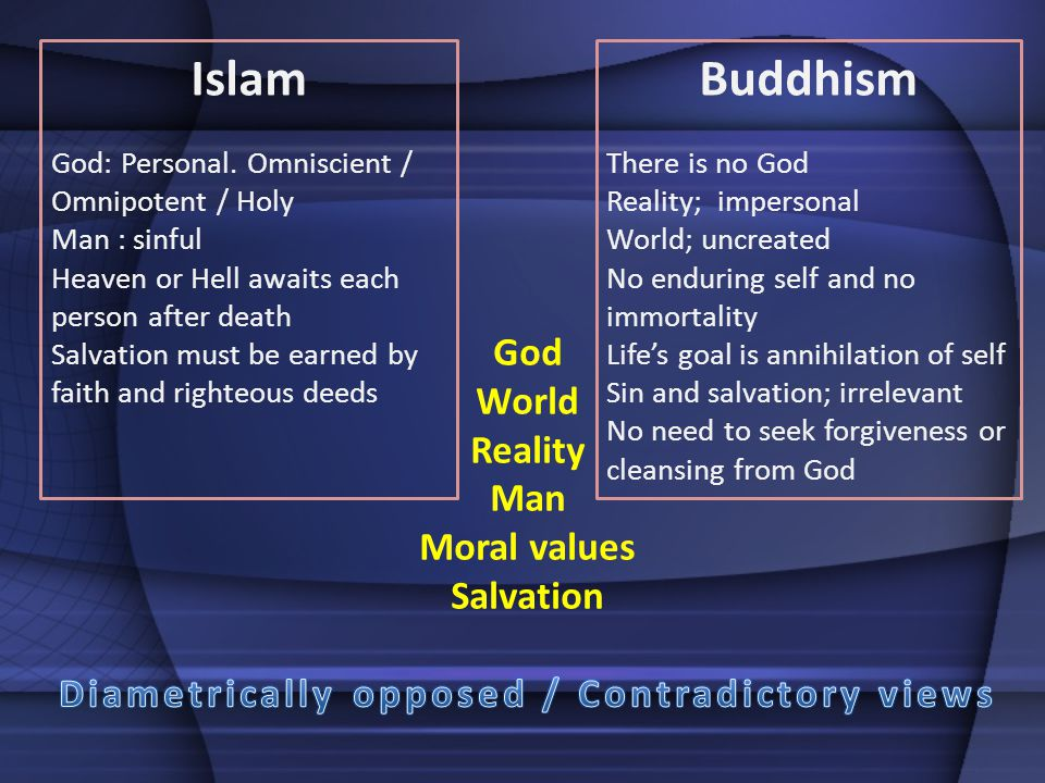 Islam God: Personal. Omniscient / Omnipotent / Holy Man : sinful Heaven or Hell awaits each person after death Salvation must be earned by faith and r