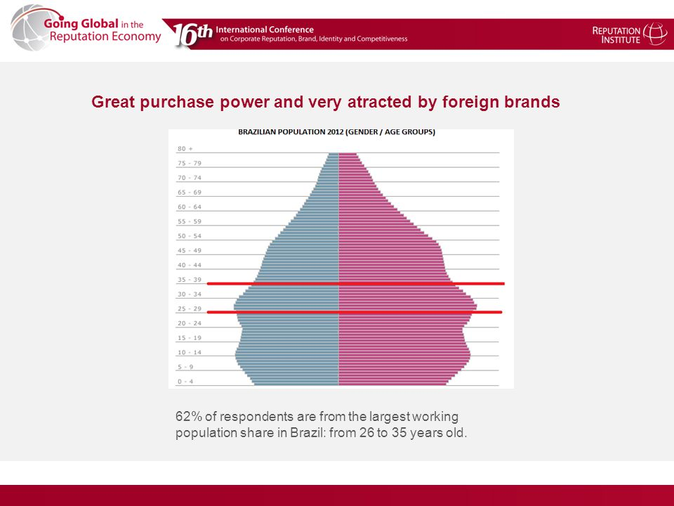 Great purchase power and very atracted by foreign brands 62% of respondents are from the largest working population share in Brazil: from 26 to 35 years old.
