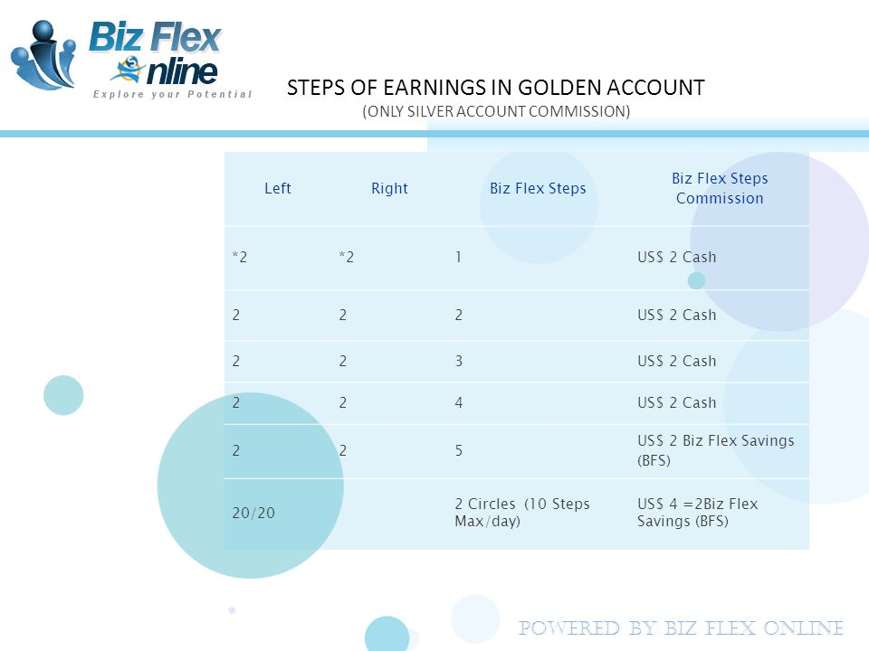 LeftRightBiz Flex Steps Biz Flex Steps Commission *2 1US$ 2 Cash 222 223 224 225 US$ 2 Biz Flex Savings (BFS) 20/20 2 Circles (10 Steps Max/day) US$ 4 =2Biz Flex Savings (BFS) STEPS OF EARNINGS IN GOLDEN ACCOUNT (ONLY SILVER ACCOUNT COMMISSION) Powered By Biz Flex Online
