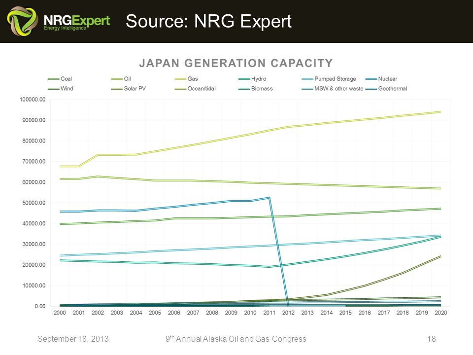 Source: NRG Expert September 18, 20139 th Annual Alaska Oil and Gas Congress18
