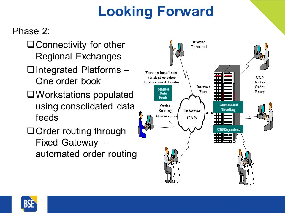 Looking Forward Phase 2: Connectivity for other Regional Exchanges Integrated Platforms – One order book Workstations populated using consolidated data feeds Order routing through Fixed Gateway - automated order routing CXN Brokers CXN Brokers Order Entry Internet Port Automated Trading Market Data Feeds CH/Depositor y Local Trad er Browse Terminal Foreign-based non- resident or other International Trader Internet CXN Foreign Trader Order Routing Affirmations Foreign Broker