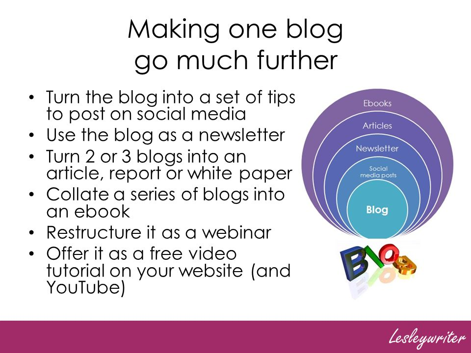 Lesleywriter Making one blog go much further Turn the blog into a set of tips to post on social media Use the blog as a newsletter Turn 2 or 3 blogs into an article, report or white paper Collate a series of blogs into an ebook Restructure it as a webinar Offer it as a free video tutorial on your website (and YouTube)