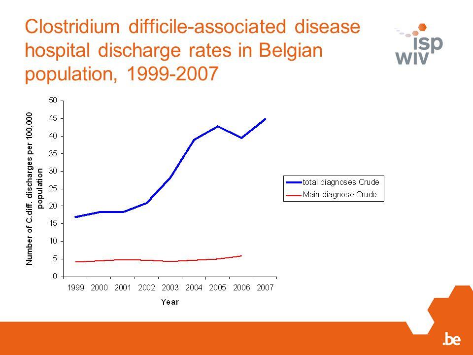Clostridium difficile-associated disease hospital discharge rates in Belgian population, 1999-2007