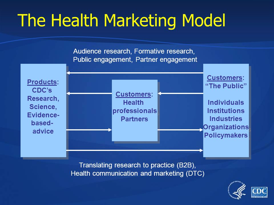 What is Health Marketing? Health Marketing: Creating, communicating, and delivering health information and interventions using customer-centered and s
