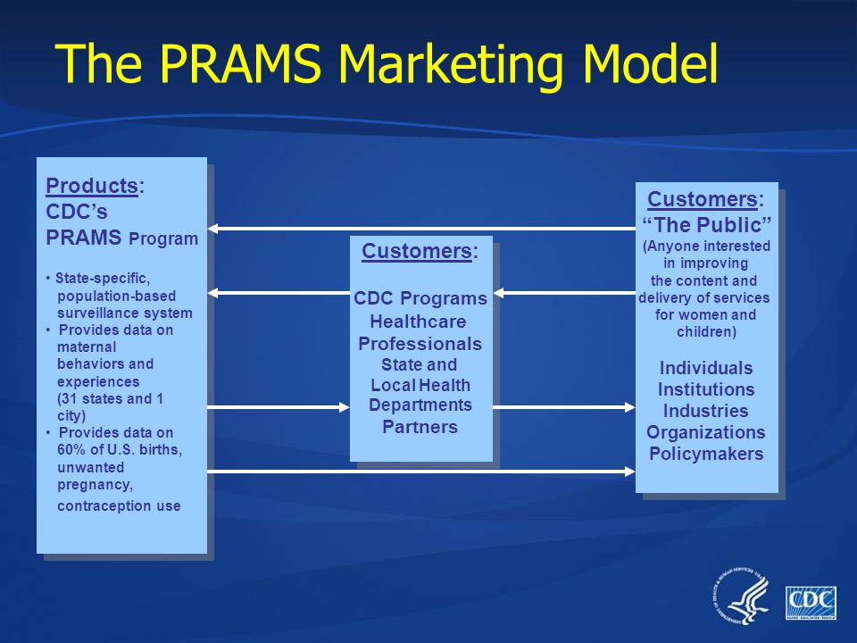 The Health Marketing Model Products: CDCs Research, Science, Evidence- based- advice Products: CDCs Research, Science, Evidence- based- advice Custome