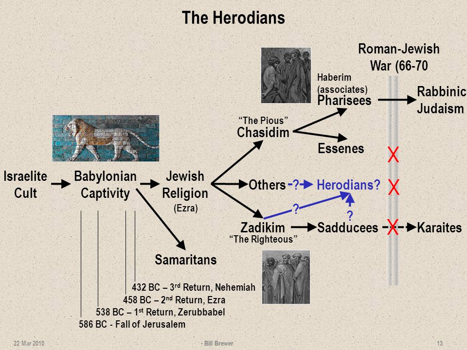 The Herodians 13 22 Mar 2010 Israelite Cult Babylonian Captivity Jewish Religion Essenes SadduceesKaraitesZadikim The Righteous Chasidim The Pious Pharisees Haberim (associates) Roman-Jewish War (66-70 Samaritans Rabbinic Judaism (Ezra) 538 BC – 1 st Return, Zerubbabel 458 BC – 2 nd Return, Ezra 432 BC – 3 rd Return, Nehemiah 586 BC - Fall of Jerusalem Others - Bill Brewer Herodians.