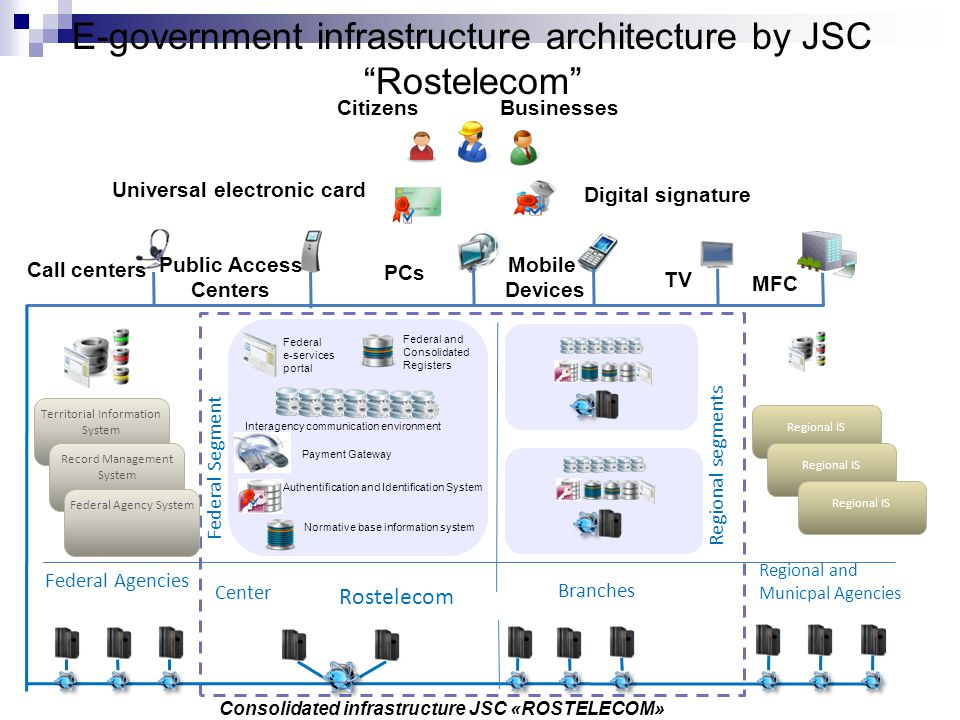 E-government infrastructure architecture by JSC Rostelecom Consolidated infrastructure JSC «ROSTELECOM» Federal Agencies Rostelecom Regional and Munic