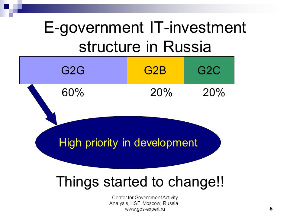 5 E-government IT-investment structure in Russia G2GG2BG2C 60%20% High priority in development Things started to change!! Center for Government Activi