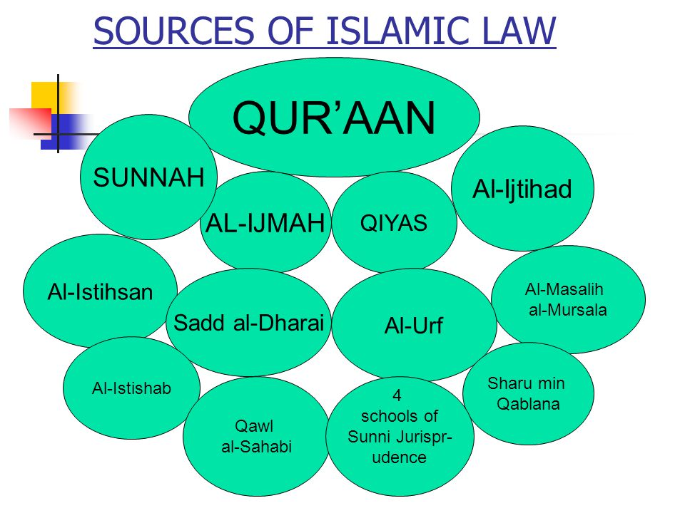 Preservation of Sunnah Companions memorized the sayings Instruction to Abdullah, Write down, for I only speak the truth Some people didnt write with fear of mixing Quraan and Sunnah Omar Bin Abdul Aziz ordered to write Ahadith