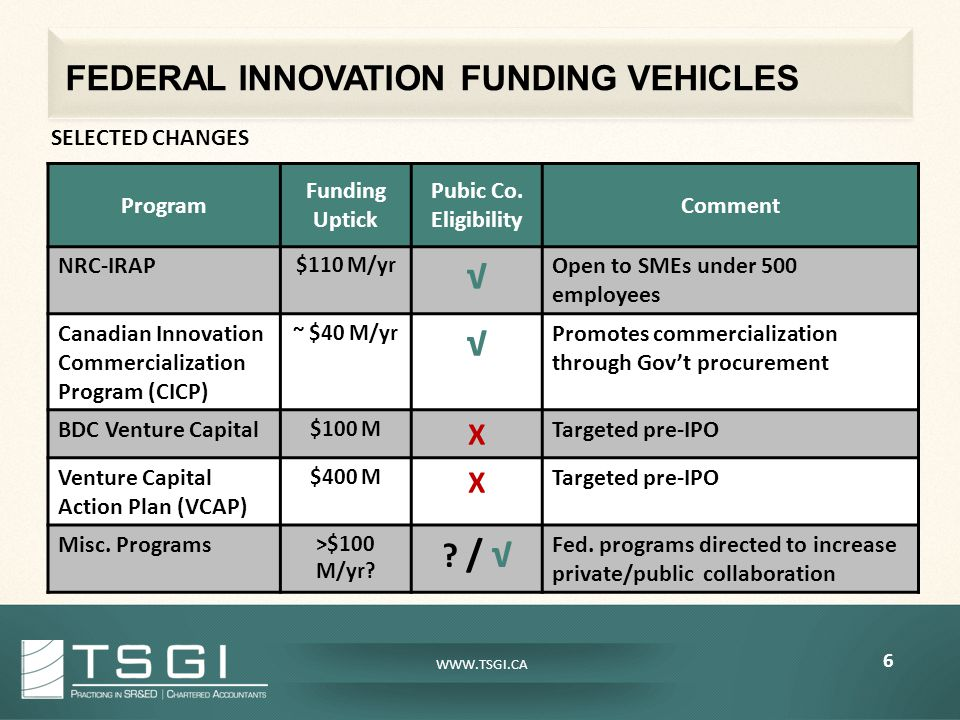FEDERAL INNOVATION FUNDING VEHICLES 6 WWW.TSGI.CA SELECTED CHANGES Program Funding Uptick Pubic Co.