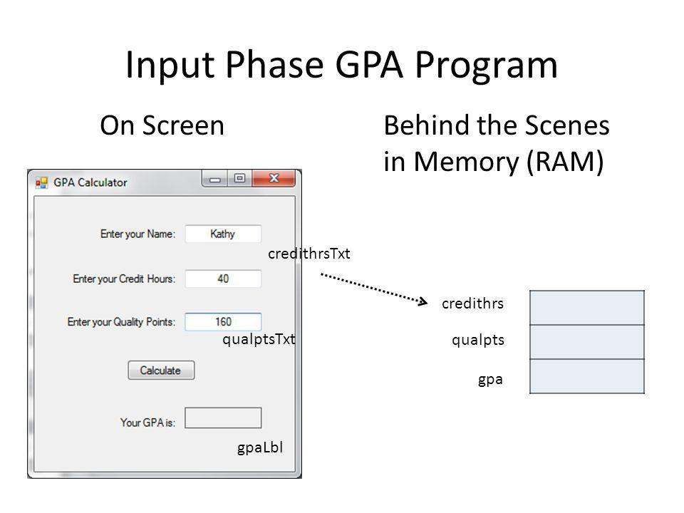 Input Phase GPA Program On ScreenBehind the Scenes in Memory (RAM) credithrsTxt qualptsTxt gpaLbl credithrs qualpts gpa