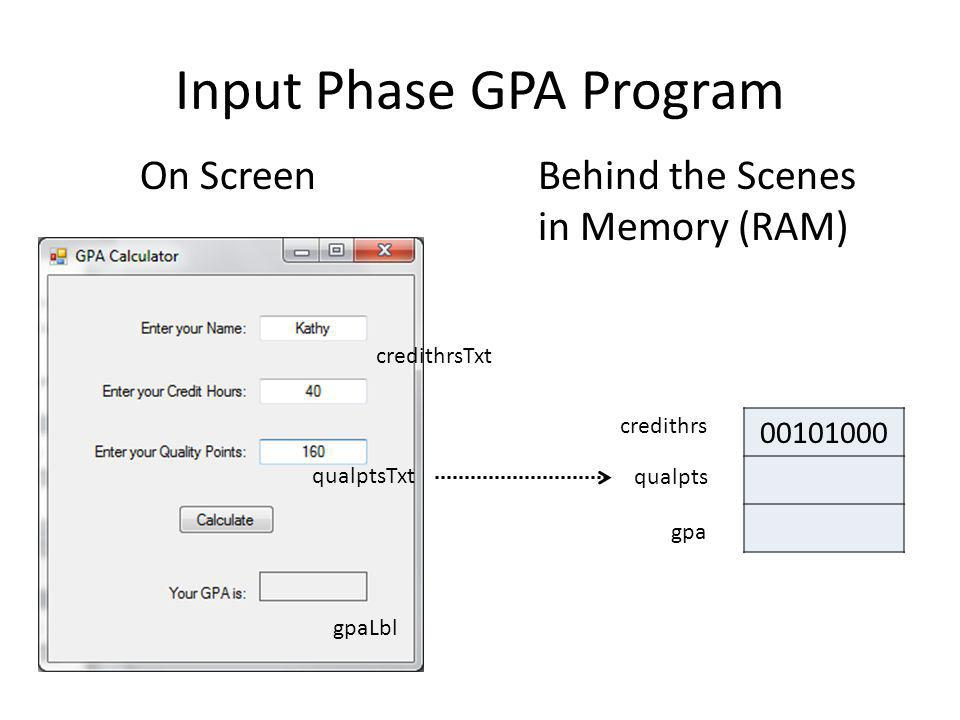 Input Phase GPA Program On ScreenBehind the Scenes in Memory (RAM) 00101000 credithrsTxt qualptsTxt gpaLbl credithrs qualpts gpa