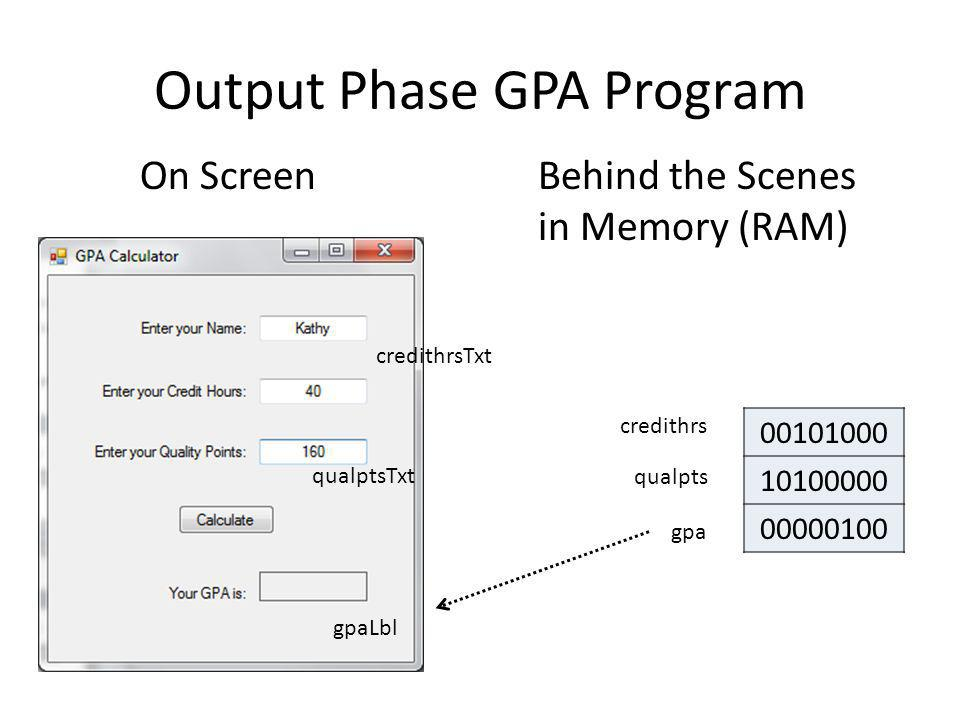 Output Phase GPA Program On ScreenBehind the Scenes in Memory (RAM) 00101000 10100000 00000100 credithrsTxt qualptsTxt gpaLbl credithrs qualpts gpa