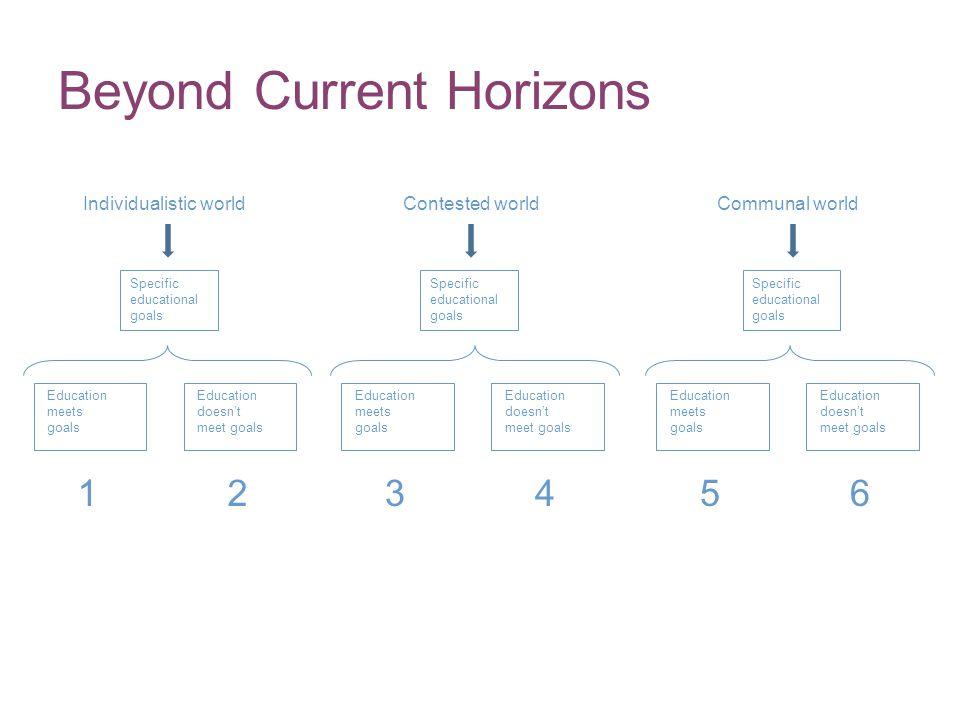 Beyond Current Horizons Individualistic worldContested worldCommunal world Education meets goals Education doesnt meet goals Specific educational goal