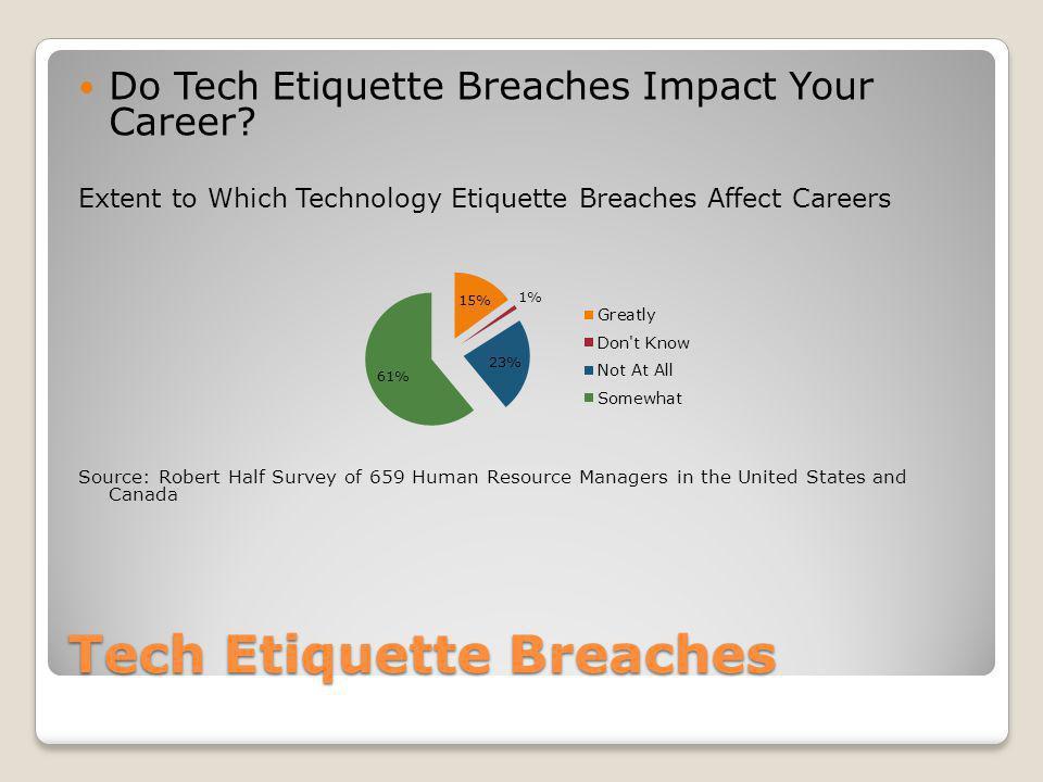 Tech Etiquette Breaches Do Tech Etiquette Breaches Impact Your Career? Extent to Which Technology Etiquette Breaches Affect Careers Source: Robert Hal