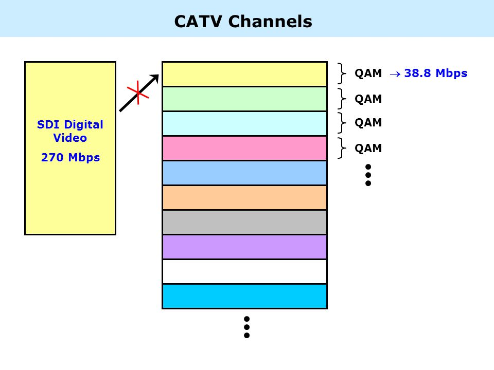 CATV Channels QAM 38.8 Mbps SDI Digital Video 270 Mbps