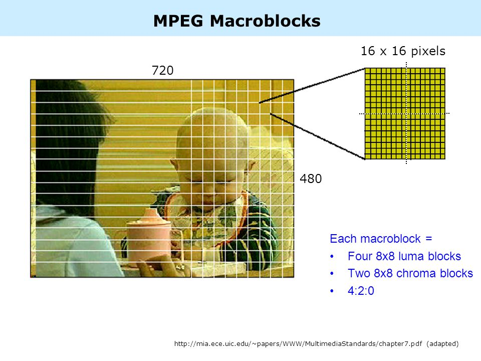 MPEG Macroblocks 16 x 16 pixels 720 480 http://mia.ece.uic.edu/~papers/WWW/MultimediaStandards/chapter7.pdf (adapted) Each macroblock = Four 8x8 luma blocks Two 8x8 chroma blocks 4:2:0