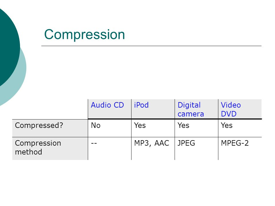 Compression Familiar Examples Audio CDiPodDigital camera Video DVD Compressed NoYes Compression method --MP3, AACJPEGMPEG-2