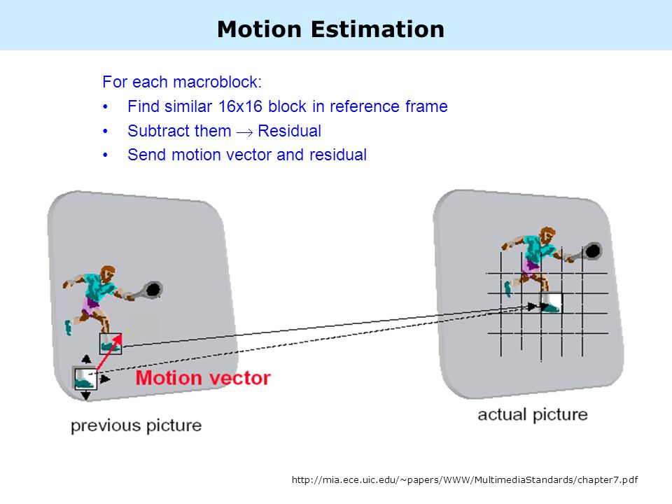 Motion Estimation http://mia.ece.uic.edu/~papers/WWW/MultimediaStandards/chapter7.pdf For each macroblock: Find similar 16x16 block in reference frame Subtract them Residual Send motion vector and residual