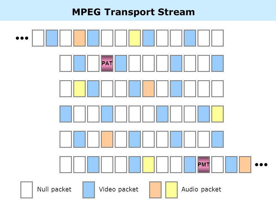 MPEG Transport Stream PAT PMT Null packetVideo packetAudio packet