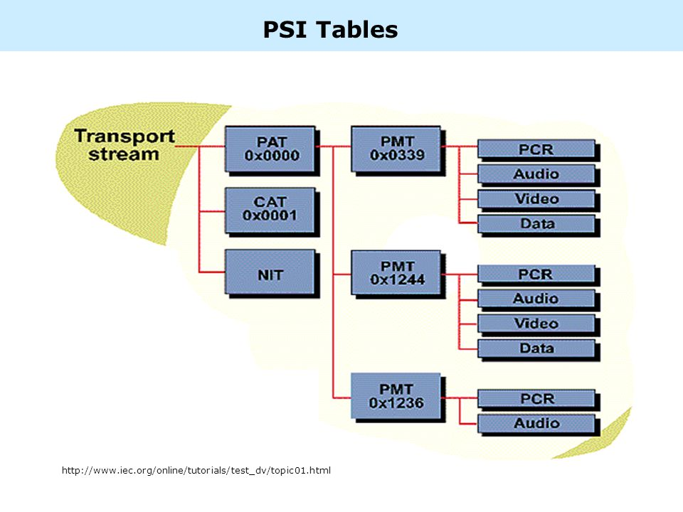 PSI Tables http://www.iec.org/online/tutorials/test_dv/topic01.html