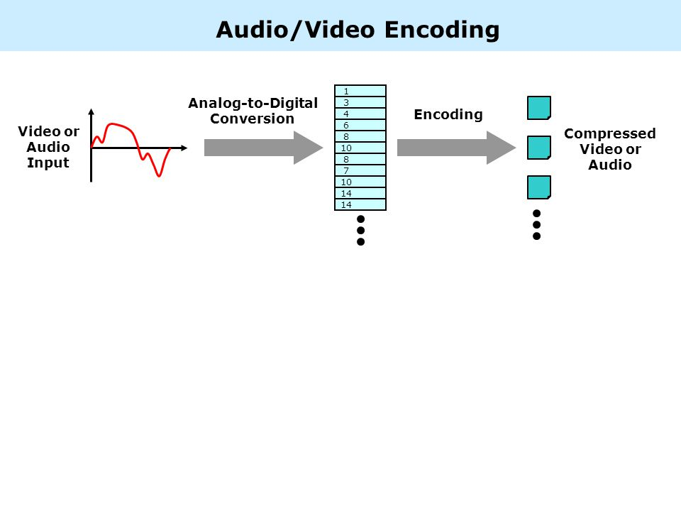 1 3 4 6 8 10 8 7 14 Video or Audio Input Audio/Video Encoding Analog-to-Digital Conversion Encoding Compressed Video or Audio