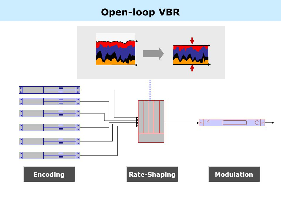 EncodingRate-ShapingModulation Open-loop VBR