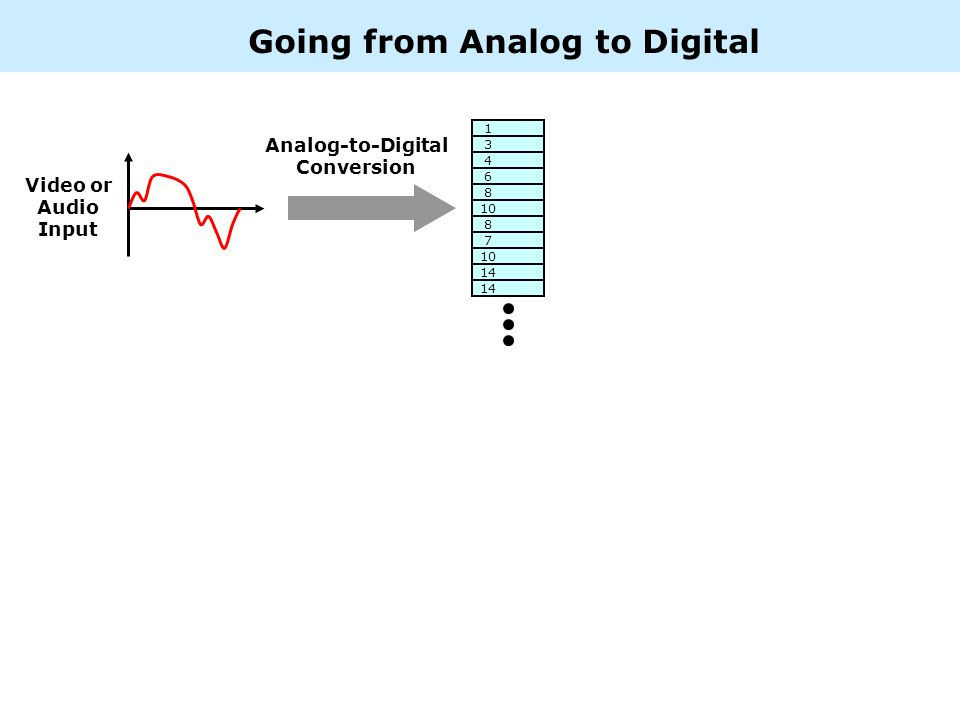 1 3 4 6 8 10 8 7 14 Video or Audio Input Going from Analog to Digital Analog-to-Digital Conversion