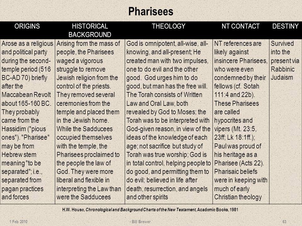 Pharisees - Bill Brewer 63 1 Feb 2010 ORIGINSHISTORICAL BACKGROUND THEOLOGYNT CONTACTDESTINY Arose as a religious and political party during the second- temple period (516 BC-AD 70) briefly after the Maccabean Revolt about 165-160 BC.