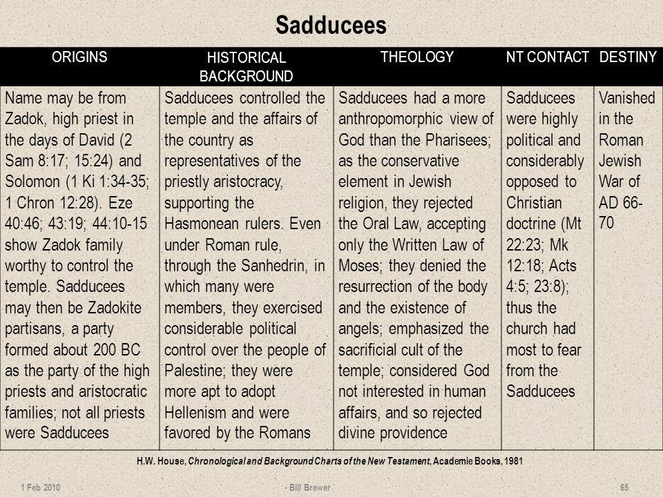 Sadducees - Bill Brewer 65 1 Feb 2010 ORIGINSHISTORICAL BACKGROUND THEOLOGYNT CONTACTDESTINY Name may be from Zadok, high priest in the days of David (2 Sam 8:17; 15:24) and Solomon (1 Ki 1:34-35; 1 Chron 12:28).