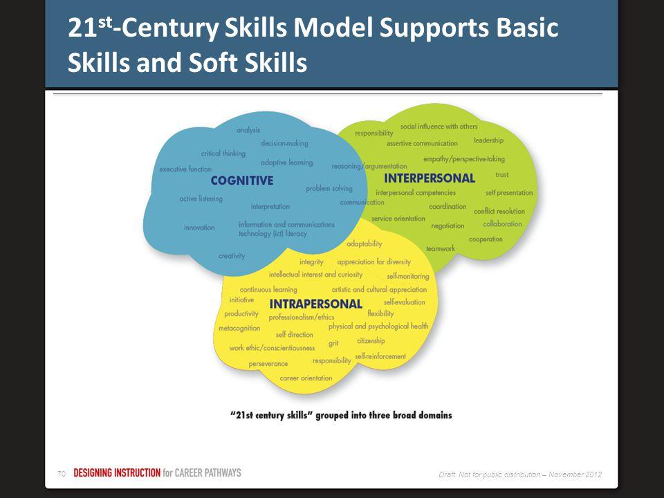 69 Draft. Not for public distribution – November 2012 Employability Skills Framework http://cte.ed.gov/employabilityskills/#