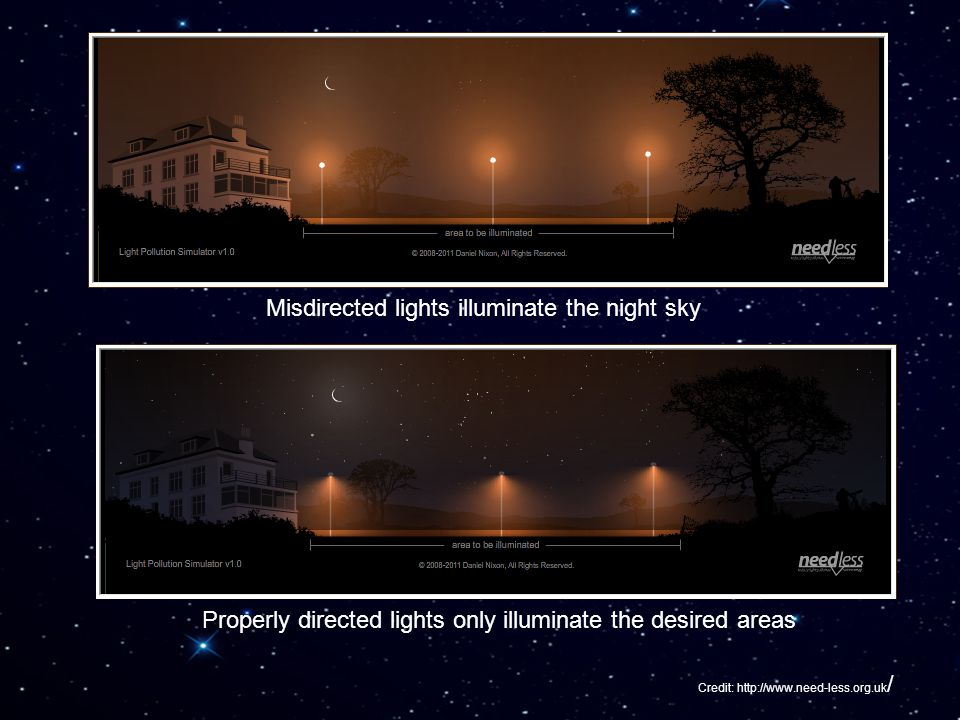 Credit: http://www.need-less.org.uk / Misdirected lights illuminate the night sky Properly directed lights only illuminate the desired areas