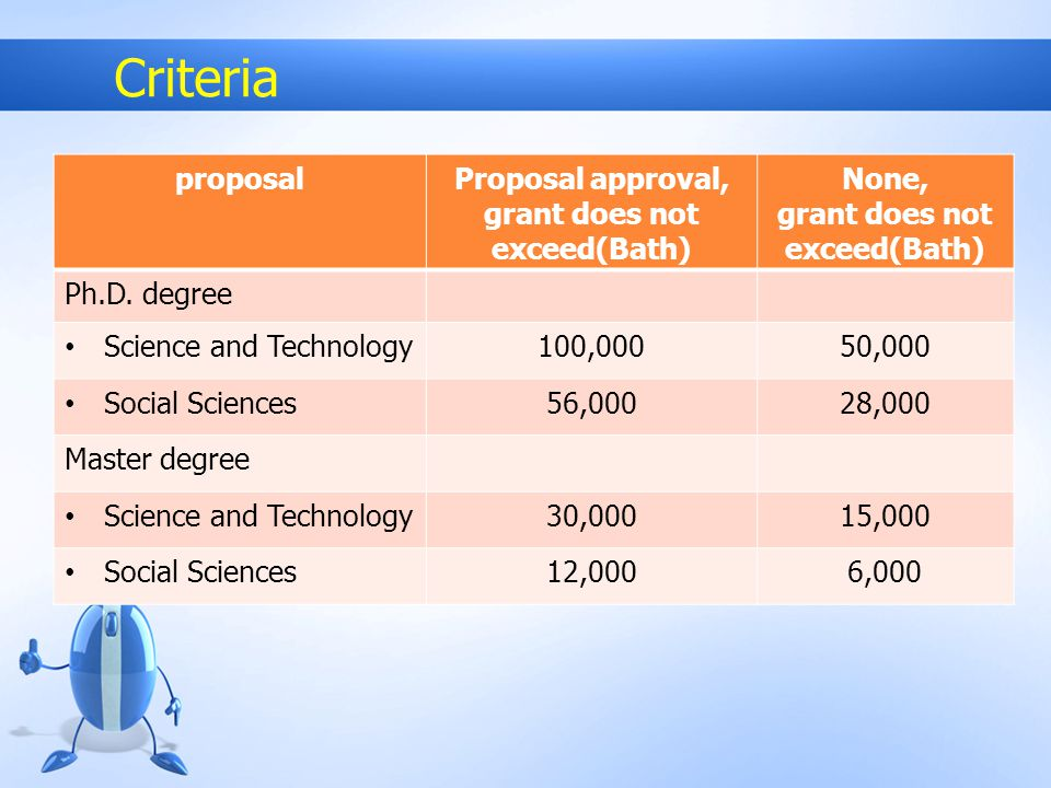 Criteria proposalProposal approval, grant does not exceed(Bath) None, grant does not exceed(Bath) Ph.D. degree Science and Technology100,00050,000 Soc