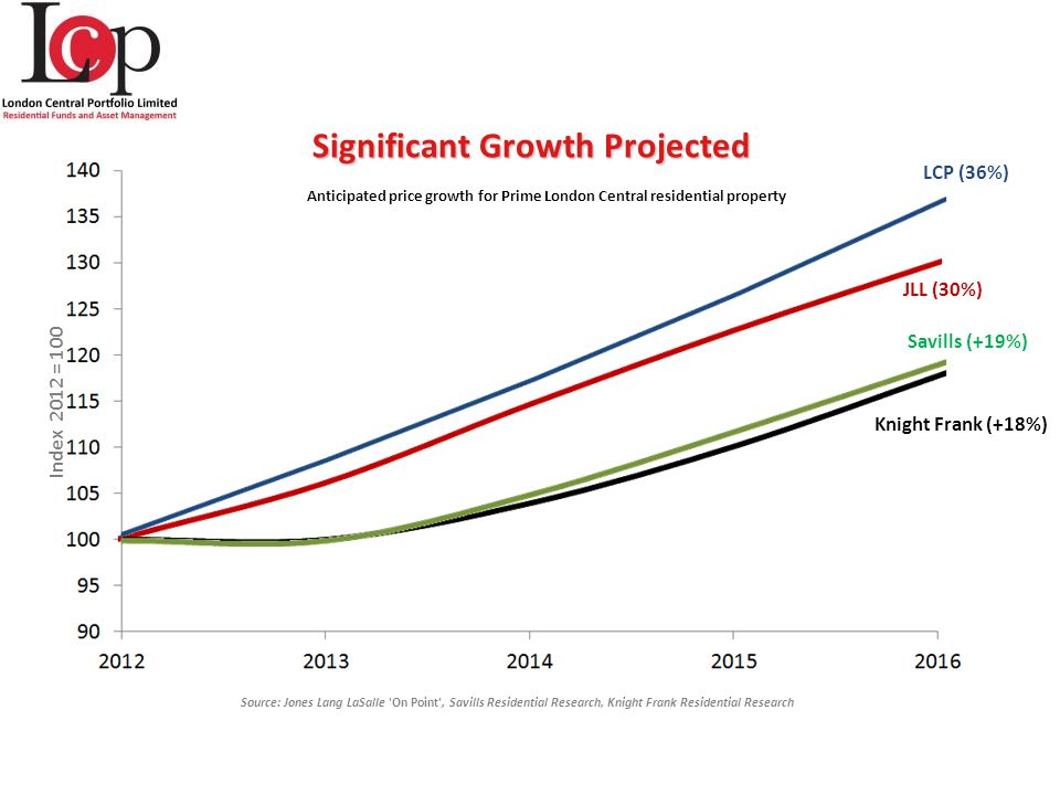 Significant Growth Projected Anticipated price growth for Prime London Central residential property Savills (+19%) JLL (30%) Knight Frank (+18%) Source: Jones Lang LaSalle On Point , Savills Residential Research, Knight Frank Residential Research LCP (36%) Index 2012 = 100