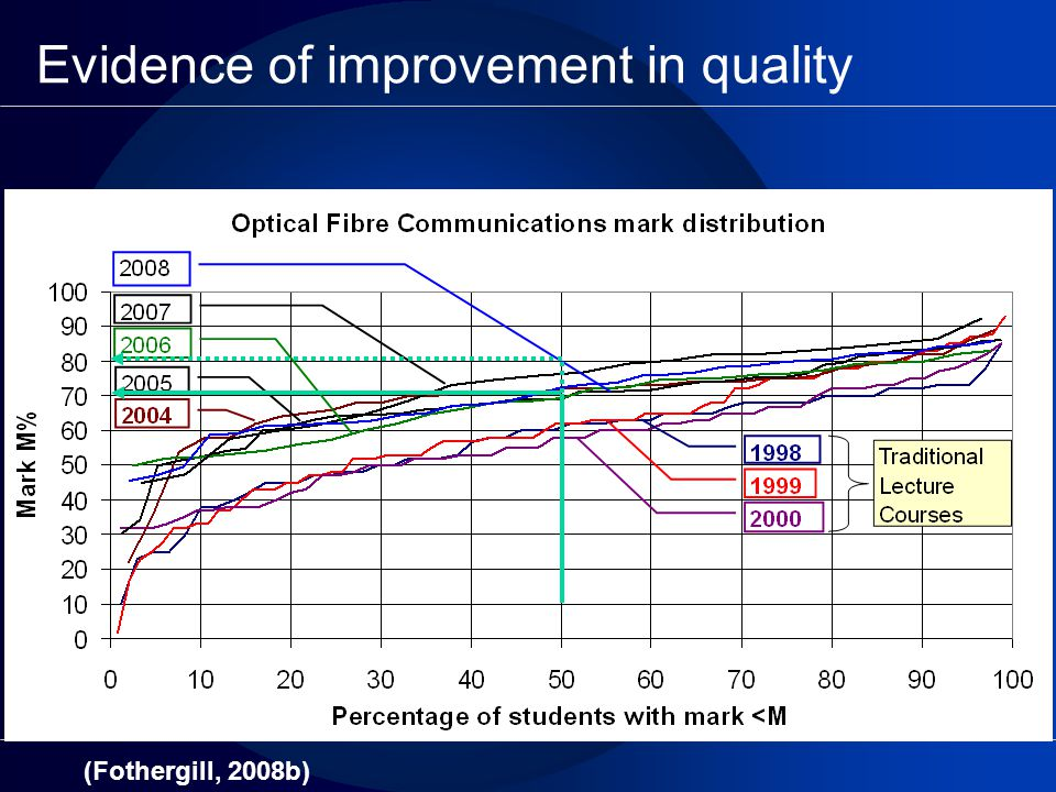 Evidence of improvement in quality (Fothergill, 2008b)