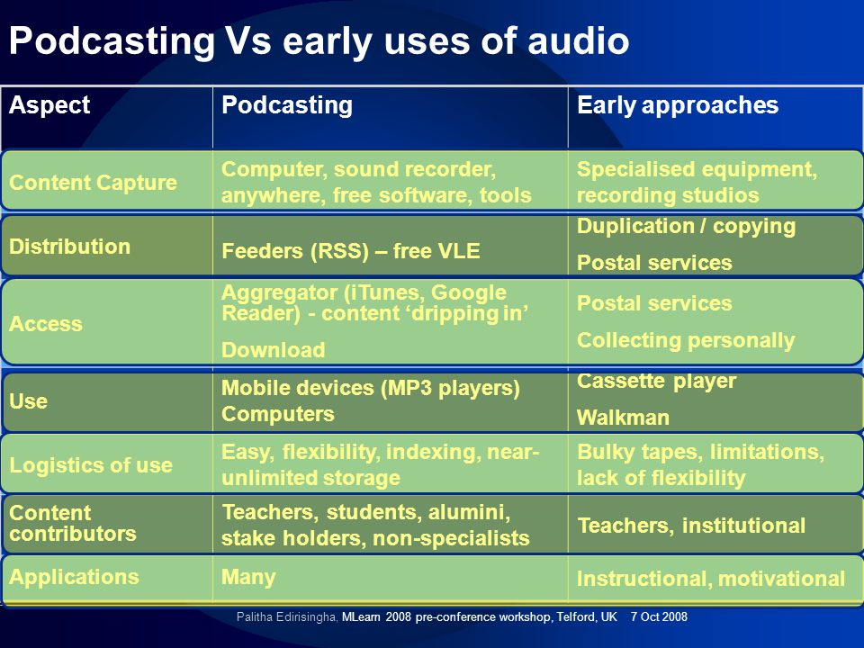 AspectPodcastingEarly approaches Content Capture Computer, sound recorder, anywhere, free software, tools Specialised equipment, recording studios Distribution Feeders (RSS) – free VLE Duplication / copying Postal services Access Aggregator (iTunes, Google Reader) - content dripping in Download Postal services Collecting personally Use Mobile devices (MP3 players) Computers Cassette player Walkman Logistics of use Easy, flexibility, indexing, near- unlimited storage Bulky tapes, limitations, lack of flexibility Content contributors Teachers, students, alumini, stake holders, non-specialists Teachers, institutional ApplicationsMany Instructional, motivational Palitha Edirisingha, MLearn 2008 pre-conference workshop, Telford, UK 7 Oct 2008 Podcasting Vs early uses of audio