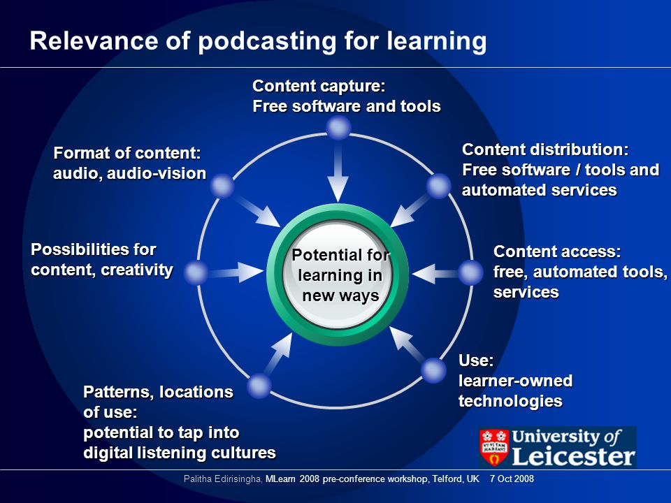 Relevance of podcasting for learning Potential for learning in new ways Content distribution: Free software / tools and automated services Format of content: audio, audio-vision Content access: free, automated tools, services Use: learner-owned technologies Possibilities for content, creativity Patterns, locations of use: potential to tap into digital listening cultures Content capture: Free software and tools Palitha Edirisingha, MLearn 2008 pre-conference workshop, Telford, UK 7 Oct 2008