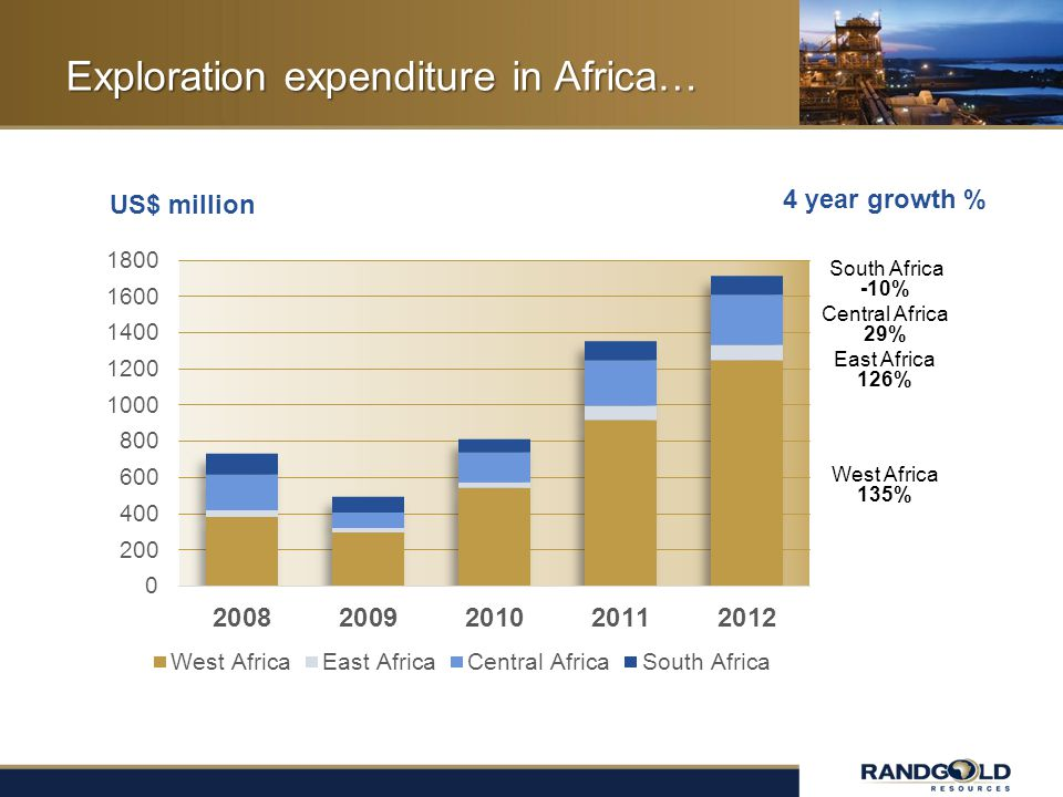 Exploration expenditure in Africa… West Africa 135% East Africa 126% Central Africa 29% South Africa -10% 4 year growth % US$ million