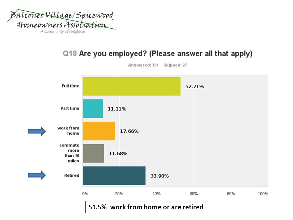 51.5% work from home or are retired