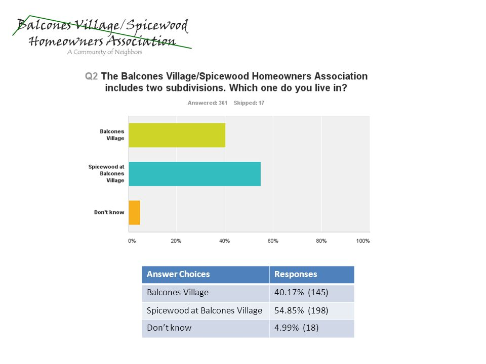 Answer ChoicesResponses Balcones Village40.17% (145) Spicewood at Balcones Village54.85% (198) Dont know4.99% (18)