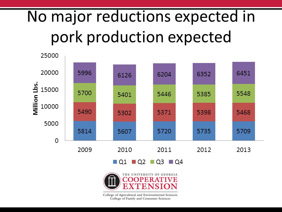 No major reductions expected in pork production expected