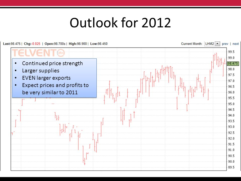 Outlook for 2012 Continued price strength Larger supplies EVEN larger exports Expect prices and profits to be very similar to 2011 Continued price str