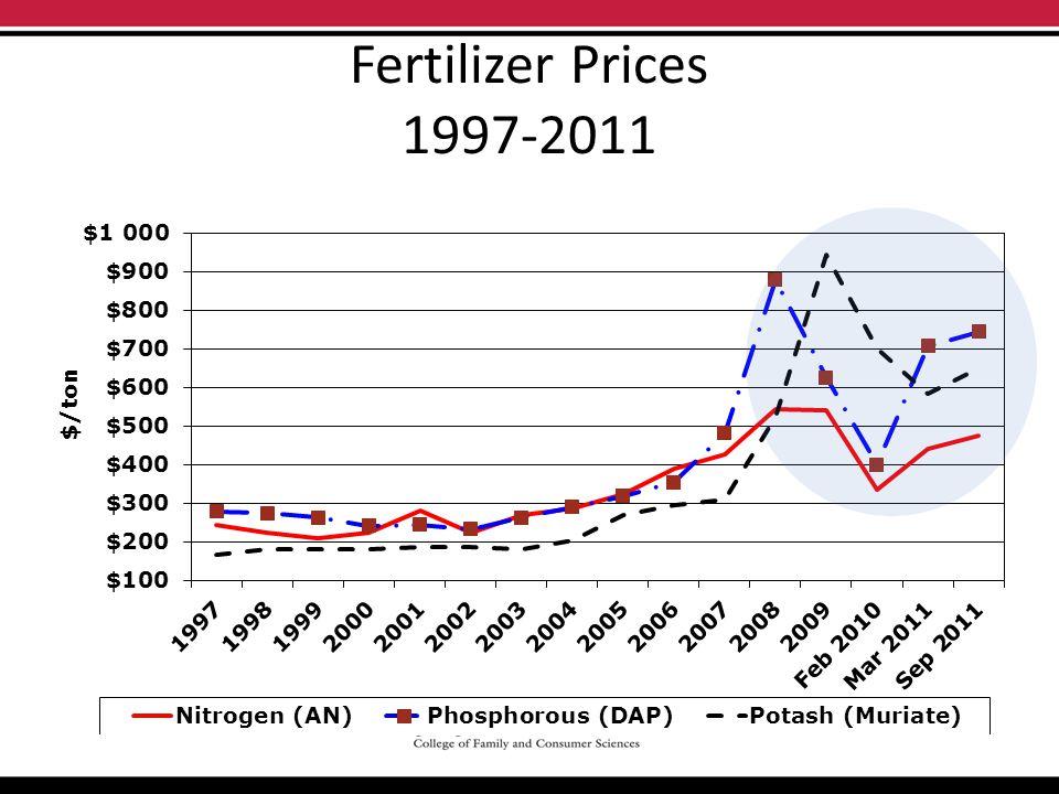 Fertilizer Prices 1997-2011