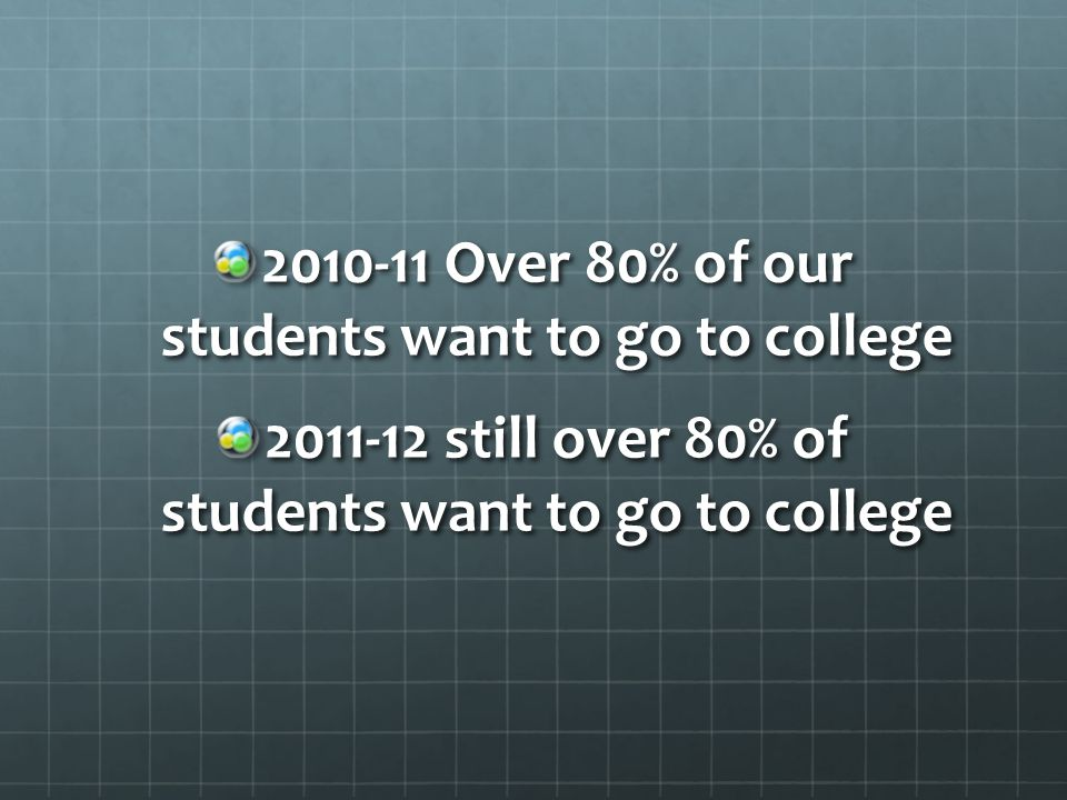 2010-11 Over 80% of our students want to go to college 2011-12 still over 80% of students want to go to college