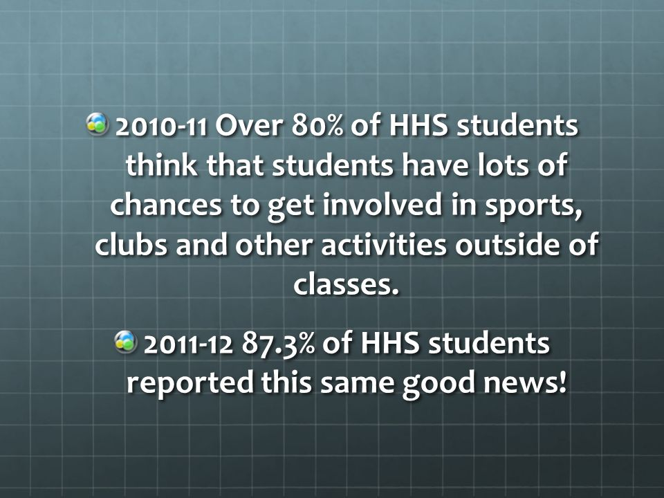 2010-11 Over 80% of HHS students think that students have lots of chances to get involved in sports, clubs and other activities outside of classes.