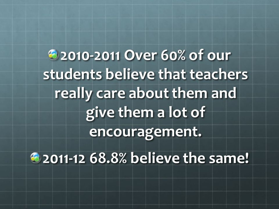 2010-2011 Over 60% of our students believe that teachers really care about them and give them a lot of encouragement.