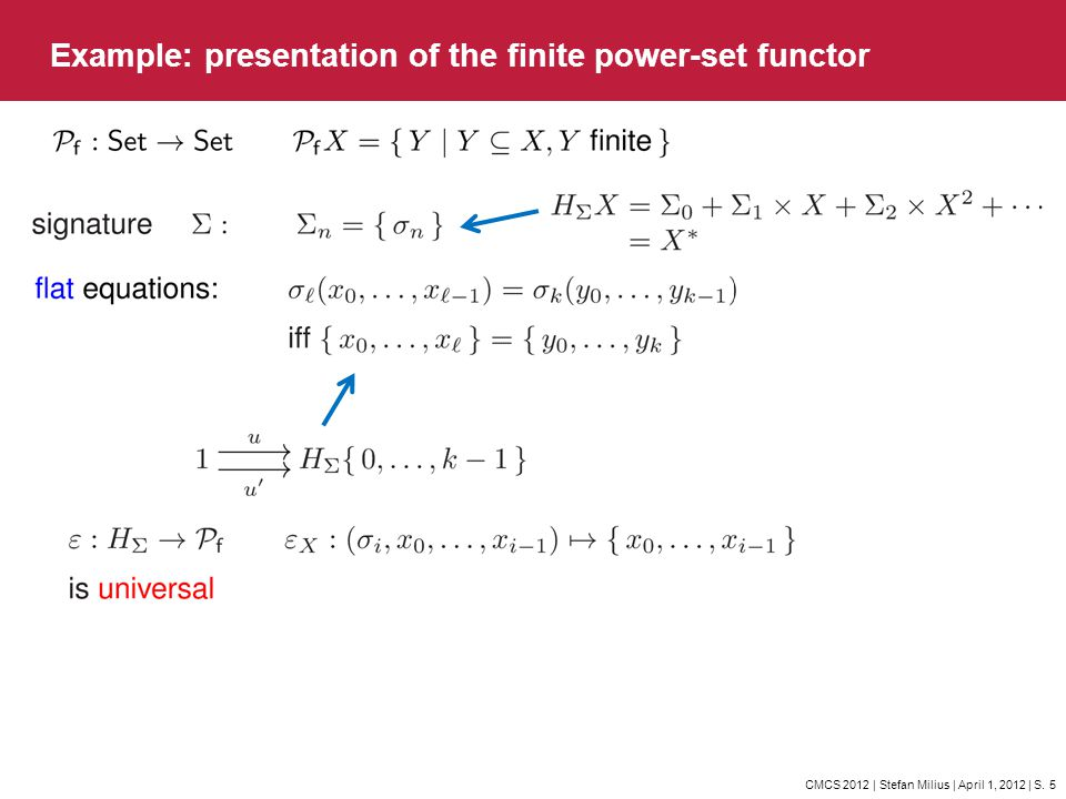 CMCS 2012 | Stefan Milius | April 1, 2012 | S. 5 Example: presentation of the finite power-set functor