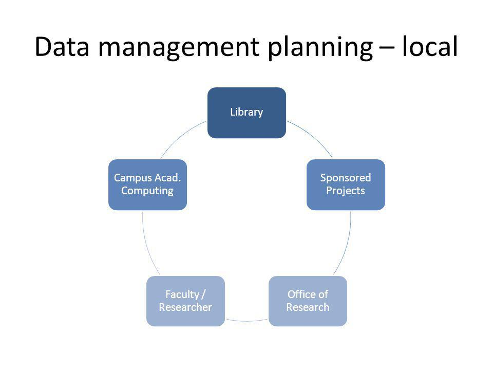 Data management planning – local Library Sponsored Projects Office of Research Faculty / Researcher Campus Acad. Computing