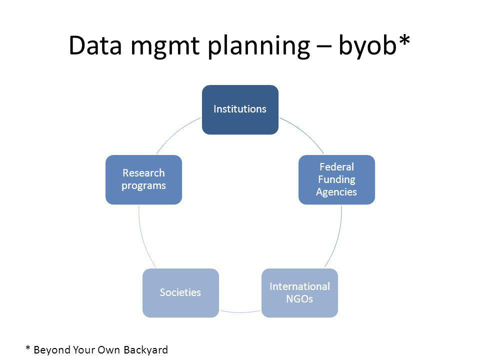 Data mgmt planning – byob* Institutions Federal Funding Agencies International NGOs Societies Research programs * Beyond Your Own Backyard